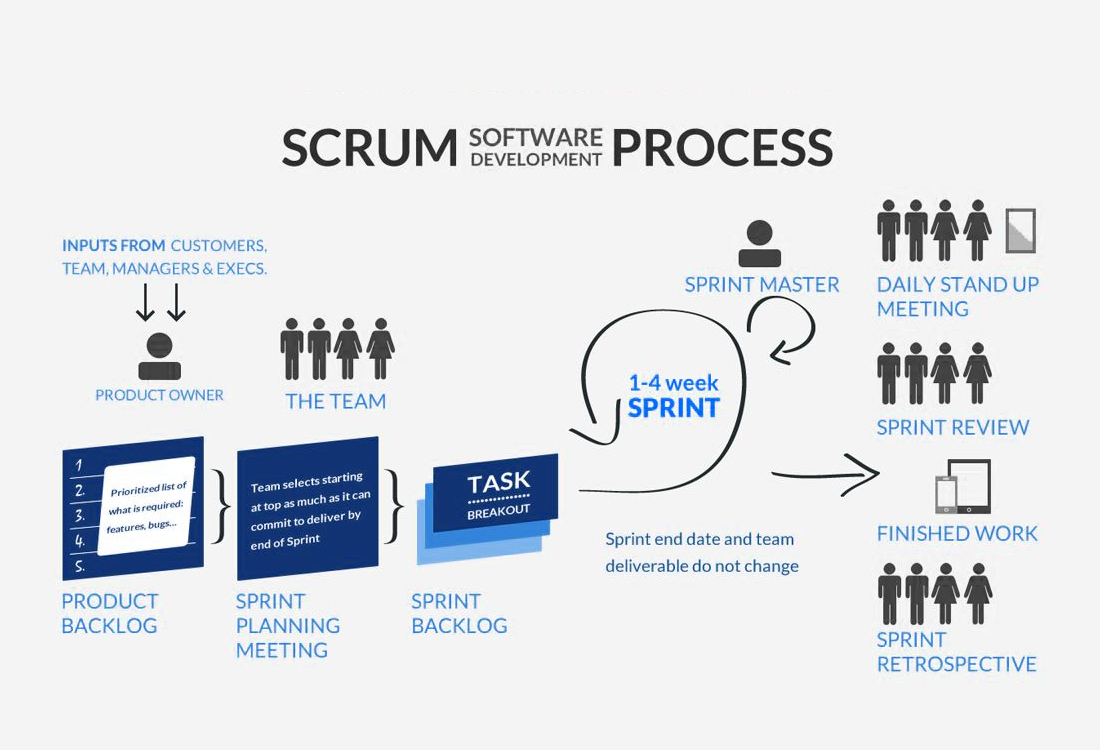 Scrum Delivers Better Results in Software Development
