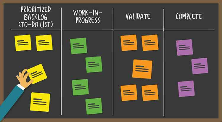 Agile and scrum kanban board | Systems Valley
