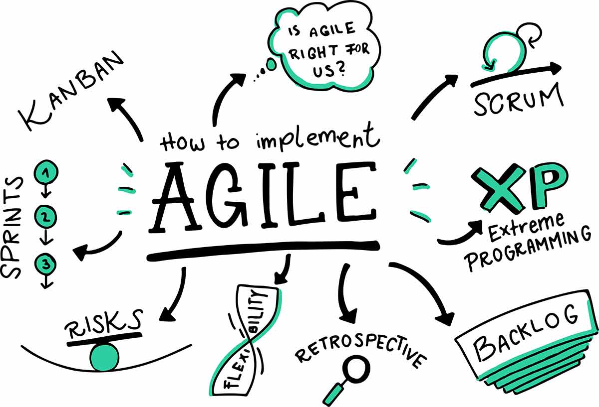 How Kanban fits with Agile processes